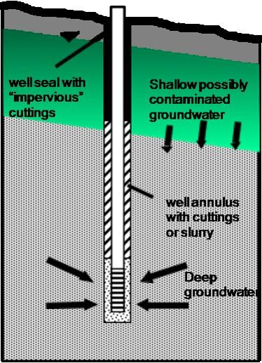 Diagram of a properly constructed drilled well.