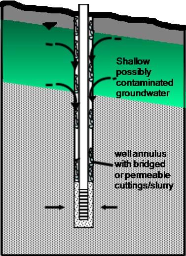 A diagram of an improperly constructed drilled well.